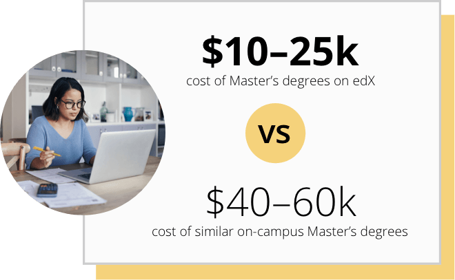 $10-25k cost of Master's degrees on edX vs. $40-60k cost of similar on-campus Master's degrees